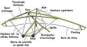 Structure d un deltaplane